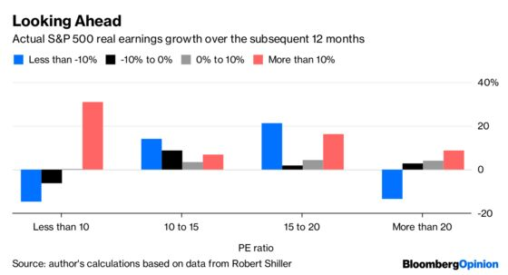 History Doesn't Favor the Stock Bulls After Sell-Off