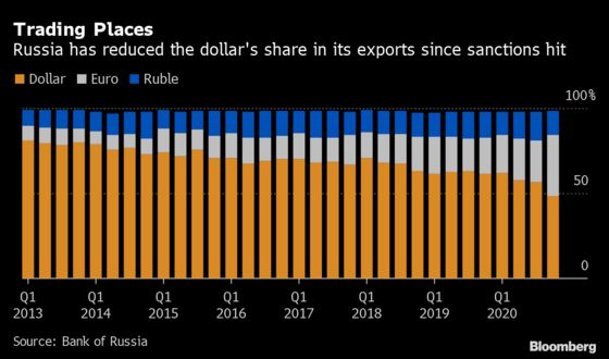 Russia Eyes Carrots and Sticks in Push to Ditch Dollar for Euro