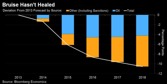 Here's One Measure That Shows Sanctions on Russia are Working