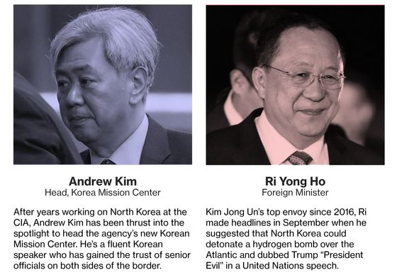 These Are the Dealmakers Behind Trump and Kim