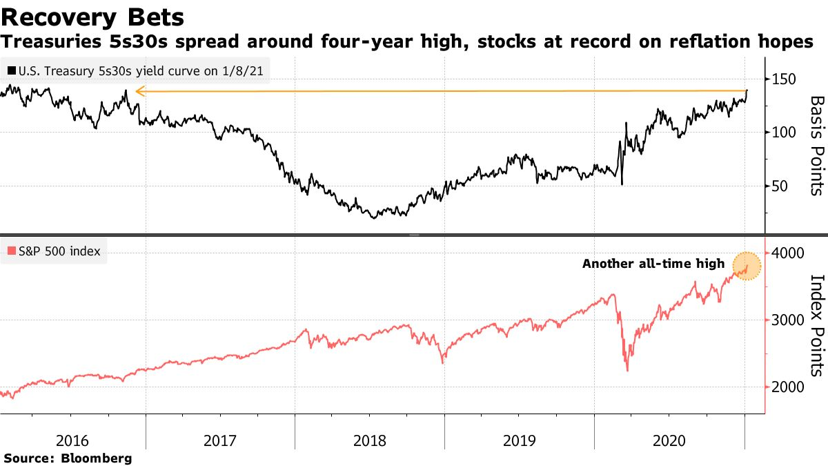 Treasuries 5s30s spread around four-year high, stocks at record on reflation hopes