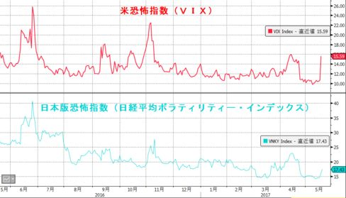 日米恐怖指数