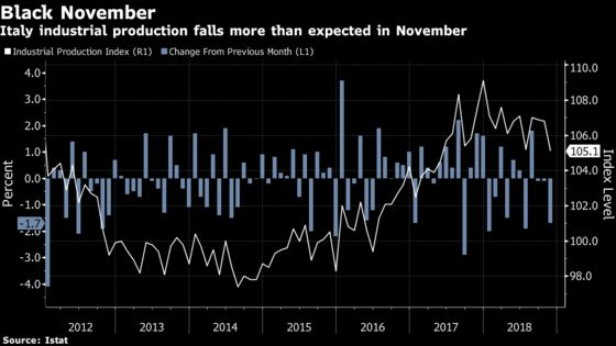Italy Industry Output Drops, Joining German and French Trend
