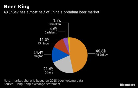 AB InBev Is Said to Target July Listing in $5 Billion Asia IPO