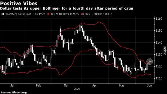 Dollar Shorts Cut as Traders Brace for Hawkish Fed Surprise