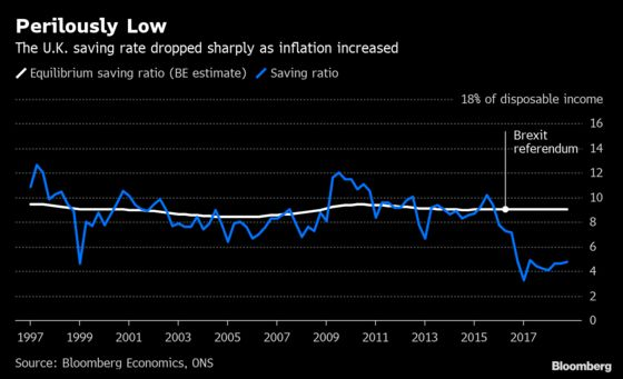 Perilously Low Saving Rate Could Be the U.K. Economy's Achilles Heel