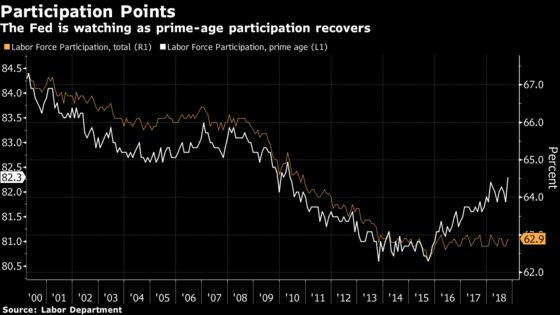 Prime-Age Participation Is Picking Up, Creating Puzzle for Fed