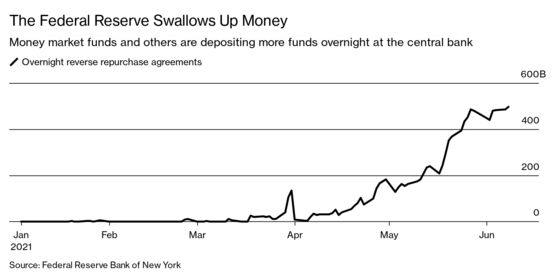 The Fed Is Paying 0.00%. Such a Deal! Depositors Are Flocking