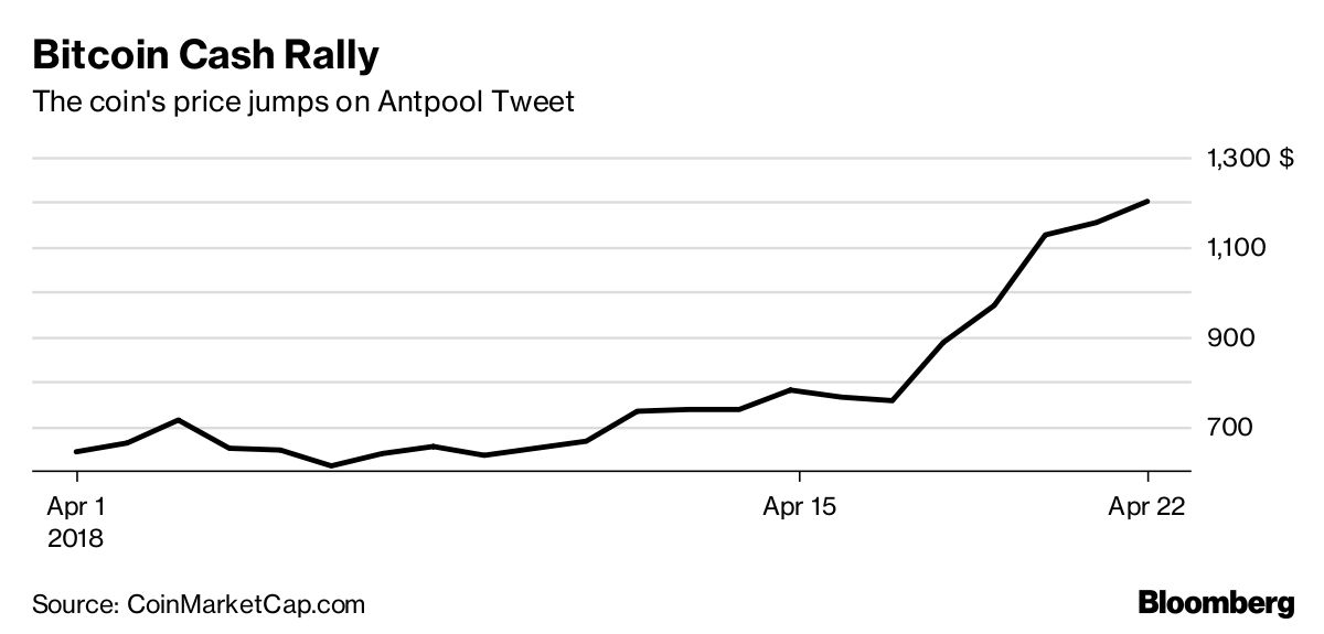 Bitcoin Rival Accused of Trying to Artificially Boost Its Price