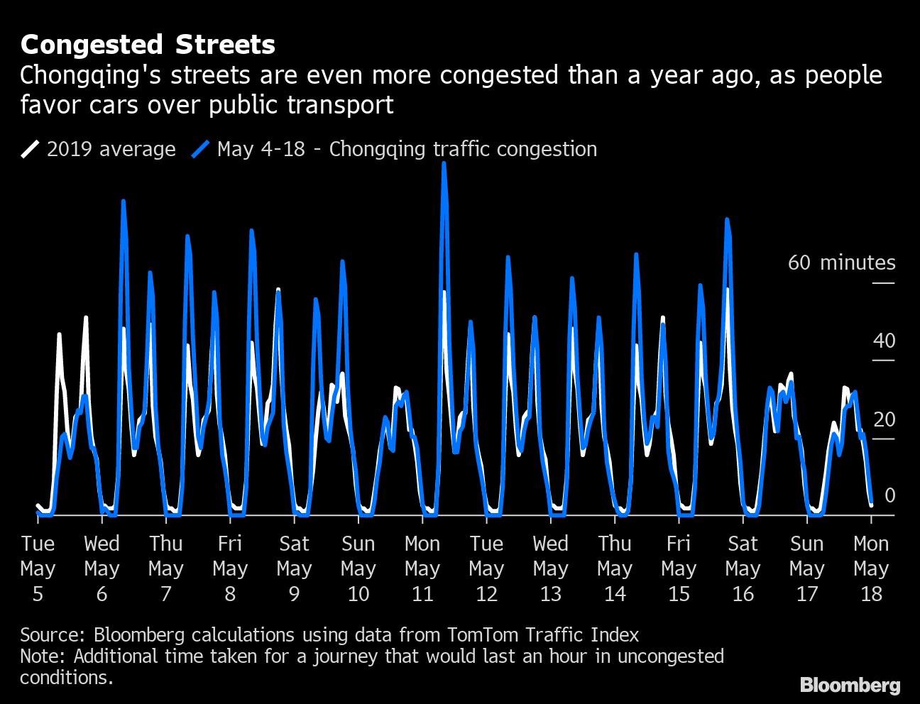 Gráfico que muestra la cantidad de congestión vehicular en las principales ciudades de China