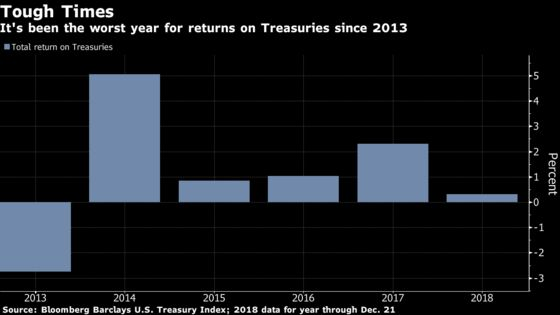 Tough Year for Treasuries Ends With $131 Billion Auction Blitz