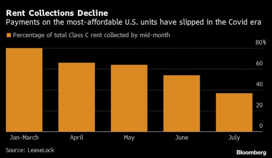 Cheapest Apartments at Biggest Foreclosure Risk as Payments Fall