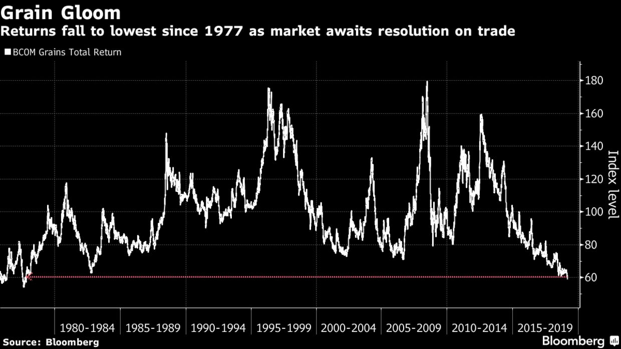 Returns fall to lowest since 1977 as market awaits resolution on trade