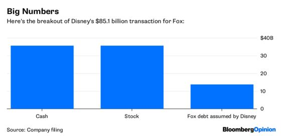 Disney Prevails in the Fox Hunt. Now What?