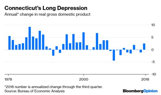 Connecticut's Great Depression May Be Over