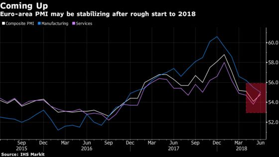 Euro-Area Economy Sees Silver Lining as Growth Momentum Picks Up