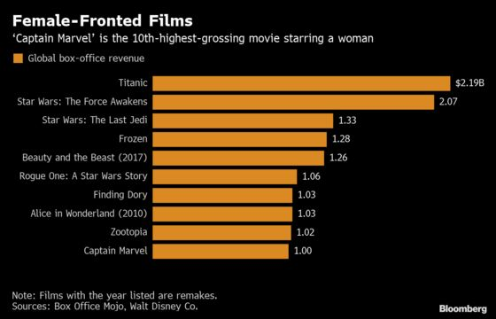 'Captain Marvel'Ascends to Top 10 of Female-Led Movies