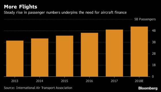 Sumitomo Mitsui Backs Aviation Leasing Arm to Repel China Threat