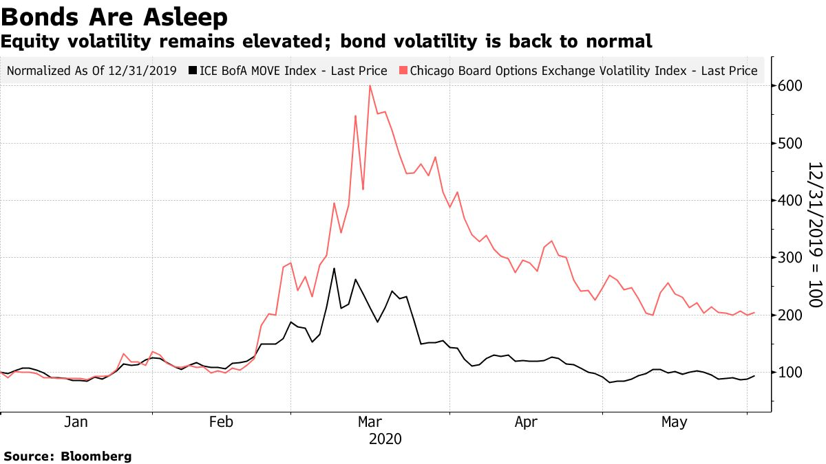 Equity volatility remains elevated; bond volatility is back to normal