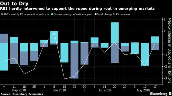 RBI Hung Rupee Out to Dry During Emerging Market Selloff