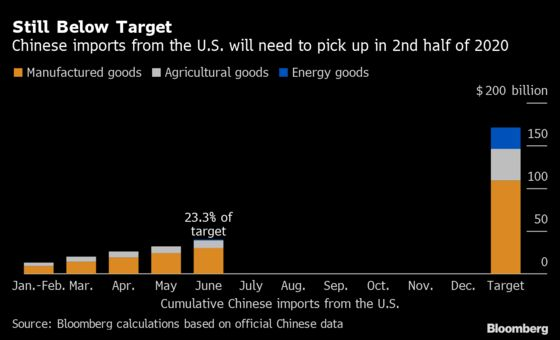China Is Buying American But Not Enough to Hit Trade Deal Target