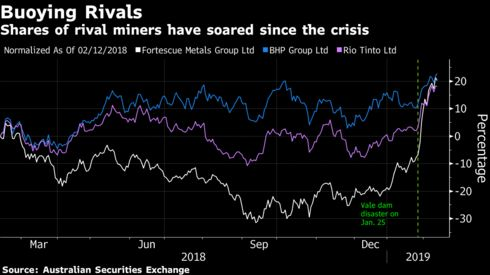 Shares of rival miners have soared since the crisis