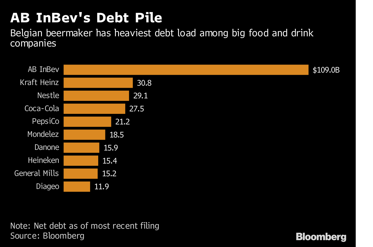 Why Ab Inbev May Cut Its Generous Dividend In Four Charts Bloomberg