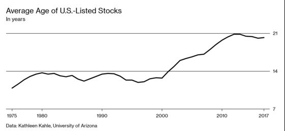How Did the U.S. Stock Market Get So Old?