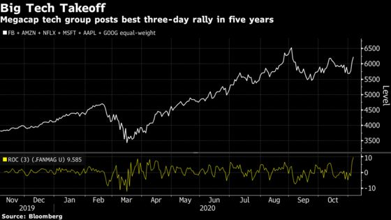 Forget Biden Vs. Trump: The Incumbent Is Winning in Stock Market