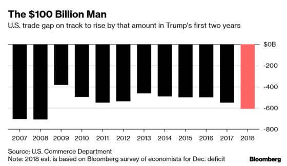 Tariff-Man Trump to Preside Over $100 Billion Jump in Trade Gap