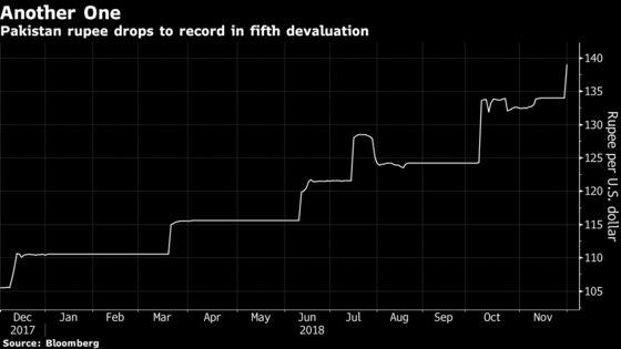 Pakistan Devalues Rupee Fifth Time This Year Amid IMF Talks