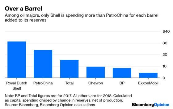 Even $45 Billion Can't Keep PetroChina's Wells Gushing