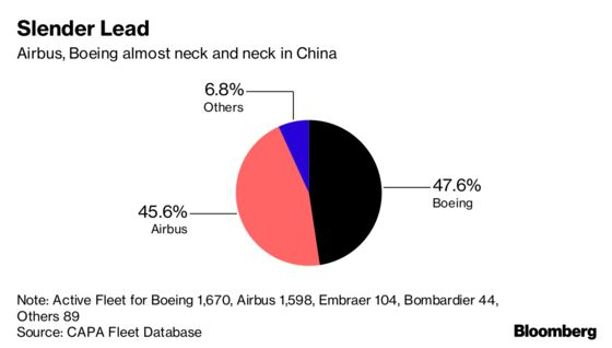 Boeing's Bullish China Outlook Faces Trump's Trade War Headwind
