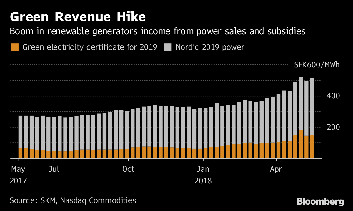 Theres an Unexpected Revenue Surge for Generating Electricity