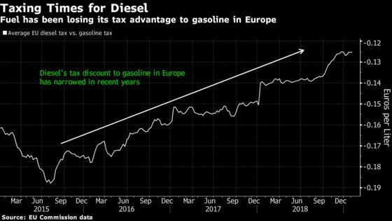 Europe's Diesel Drivers Beware: Heftier Tax Is on the Way