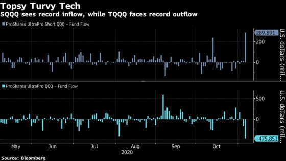 Triple-Leveraged Tech ETF Saw Record Outflows During Rally