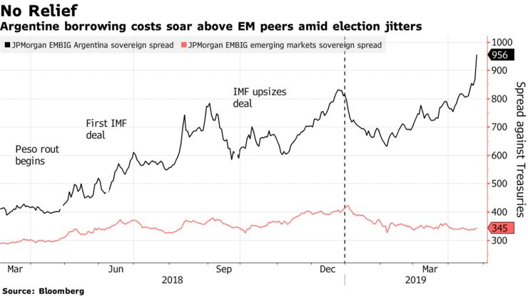 Argentine borrowing costs soar above EM peers amid election jitters