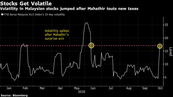 Malaysia Stocks Dive After Mahathir Touts New Taxes
