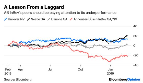 Kraft Heinz's Warning to Its Financial Imitators