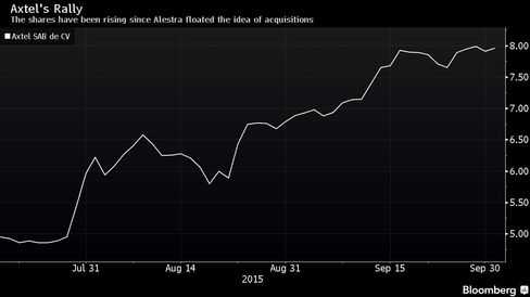 The shares have been rising since Alestra floated the idea of acquisitions