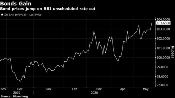 Bonds Rally in India After RBI Announces Emergency Rate Cut