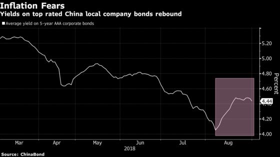 Chinese Bonds Feel the Chill as Deadly Swine Fever Spreads