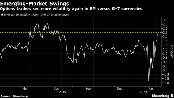 Virus Peril May Make April Cruelest Month for Emerging Markets