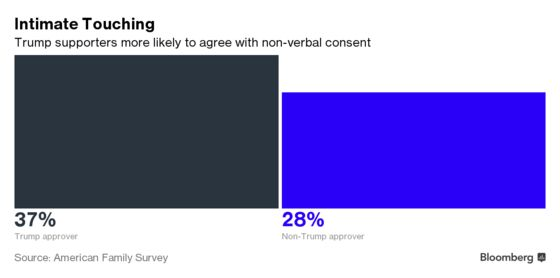 Men and Women See Sexual Harassment in the Workplace Differently