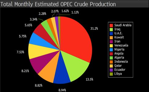 OPEC Production