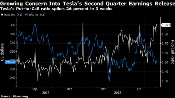 Tesla Options Suggest Bearish Sentiment Growing Ahead of Results