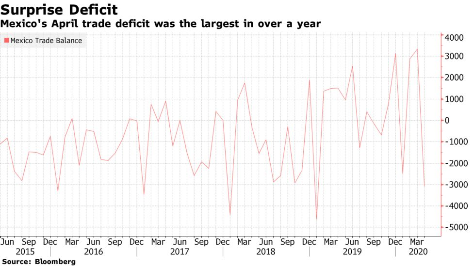 Mexico Posted a Surprise Trade Deficit Last Month - Bloomberg