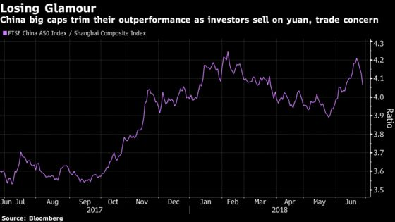 Even the Big Investor Favorites Can't Escape China's Stock Rout