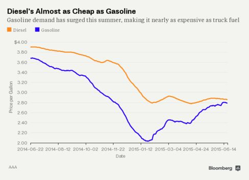 Diesel's Almost as Cheap as Gasoline