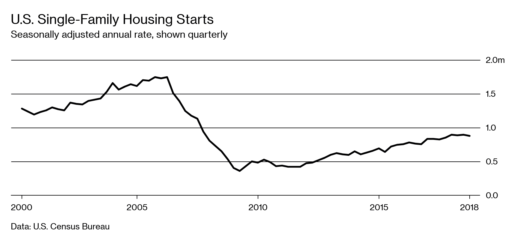 America's Housing Market Isn't Building Enough New Homes